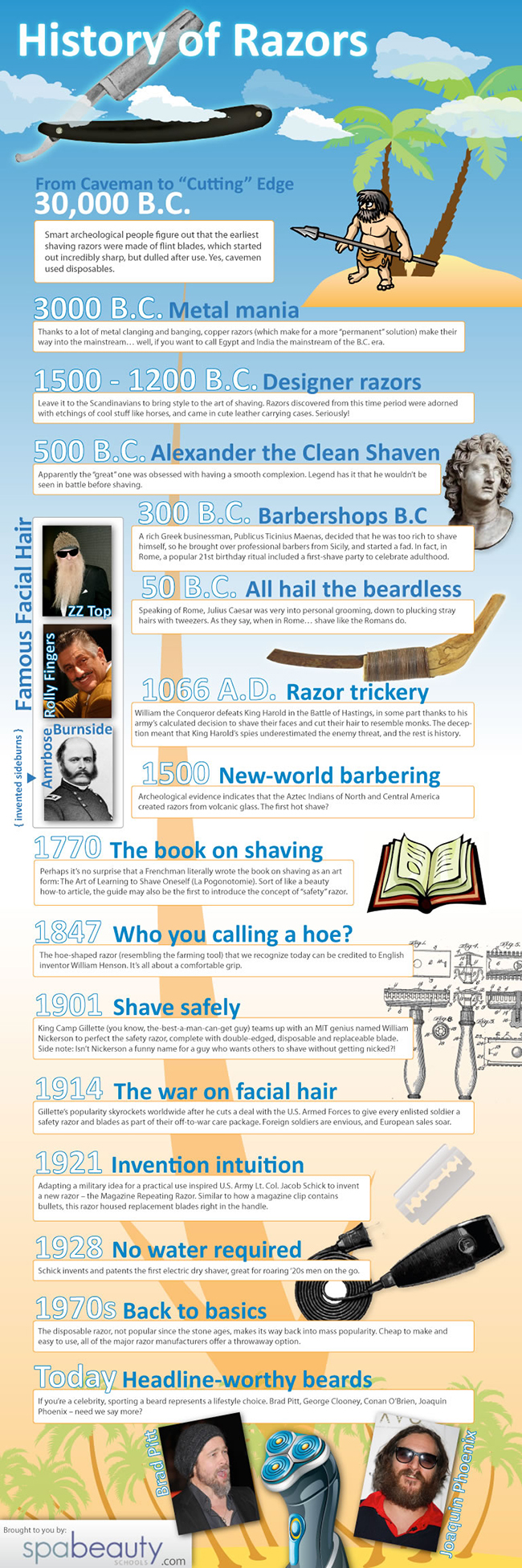 Histoire du rasage